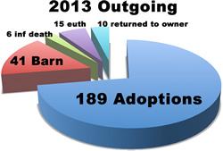 2013 Outgoing